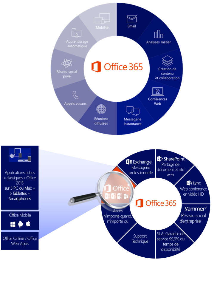 messagerie office 365